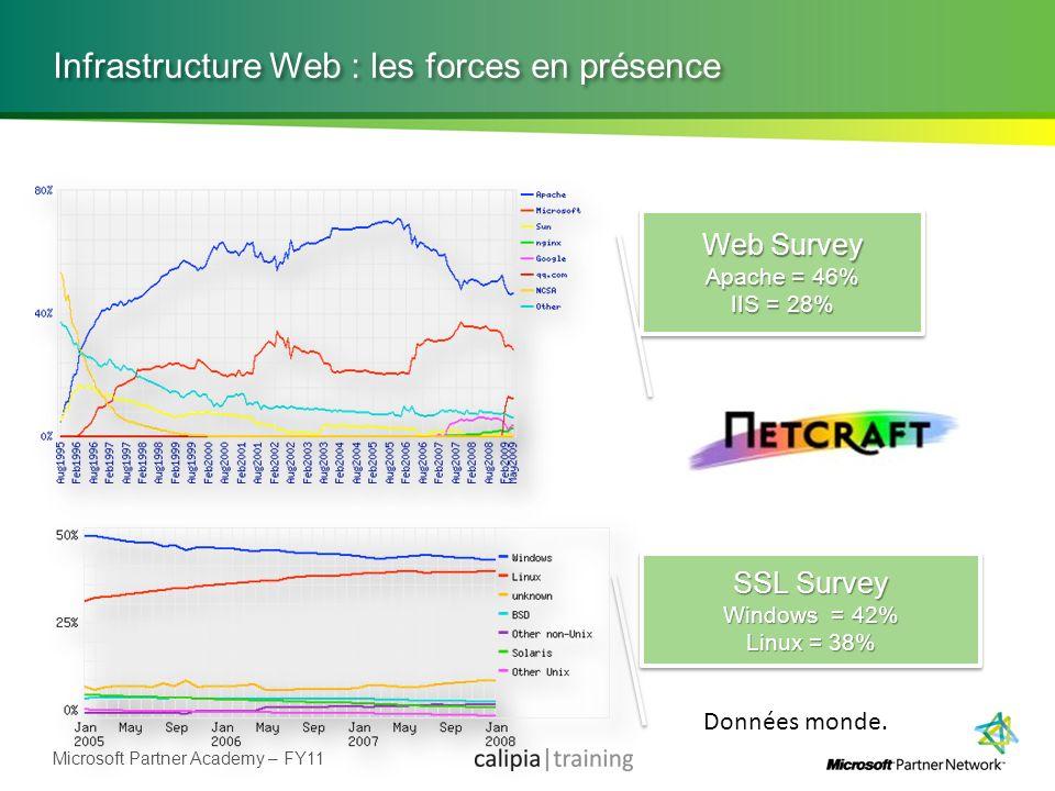 Microsoft Partner Academy – FY11 Infrastructure Web : les forces en présence SSL Survey Windows = 42% Linux = 38% SSL Survey Windows = 42% Linux = 38%