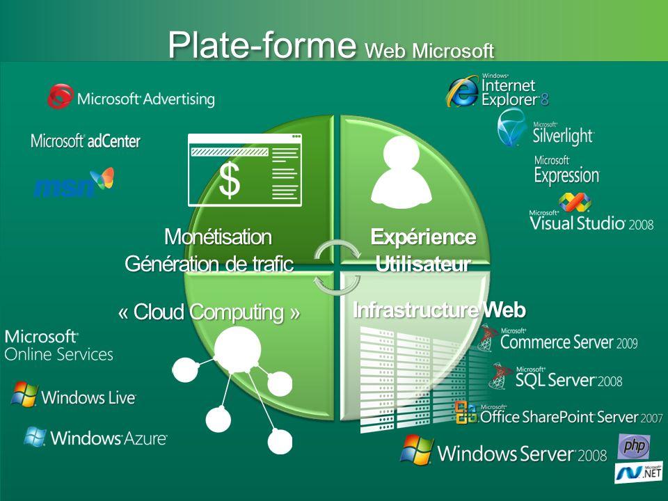Microsoft Partner Academy – FY11 Plate-forme Web Microsoft Infrastructure Web Expérience Utilisateur « Cloud Computing » Monétisation Monétisation Gén
