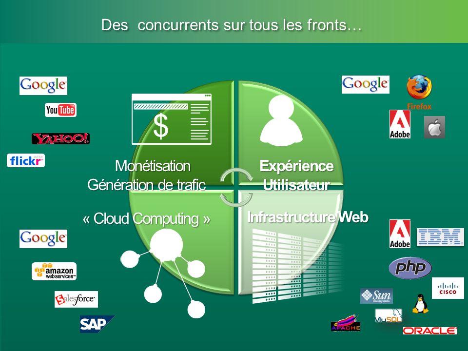 Microsoft Partner Academy – FY11 Des concurrents sur tous les fronts… Infrastructure Web Expérience Utilisateur « Cloud Computing » Monétisation Monét