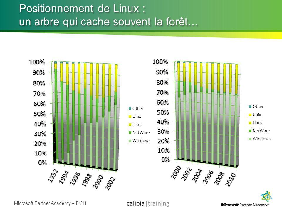 Microsoft Partner Academy – FY11 Positionnement de Linux : un arbre qui cache souvent la forêt…