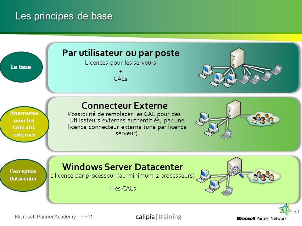 Microsoft Partner Academy – FY11 Les principes de base 69 Par utilisateur ou par poste Licences pour les serveurs + CALs Connecteur Externe Possibilit