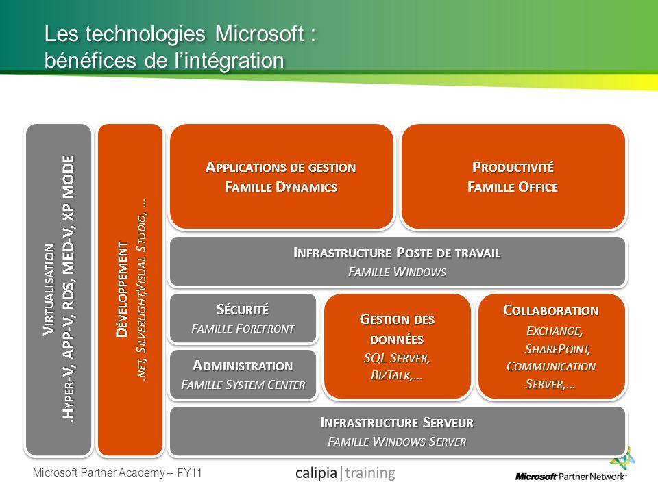 Microsoft Partner Academy – FY11 Les technologies Microsoft : bénéfices de lintégration I NFRASTRUCTURE P OSTE DE TRAVAIL F AMILLE W INDOWS I NFRASTRU