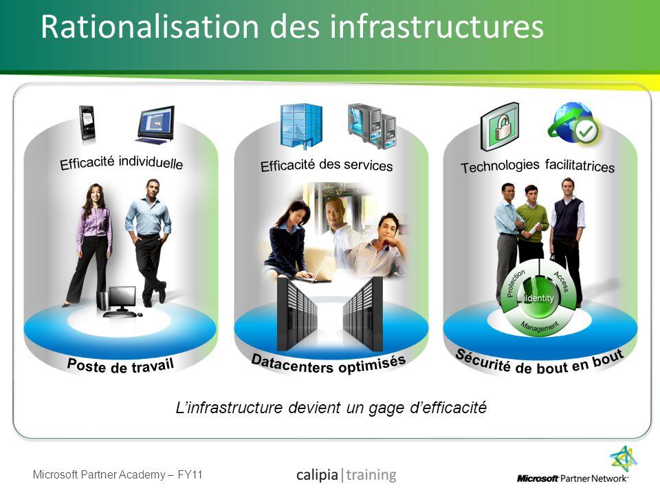 Microsoft Partner Academy – FY11 Rationalisation des infrastructures Linfrastructure devient un gage defficacité
