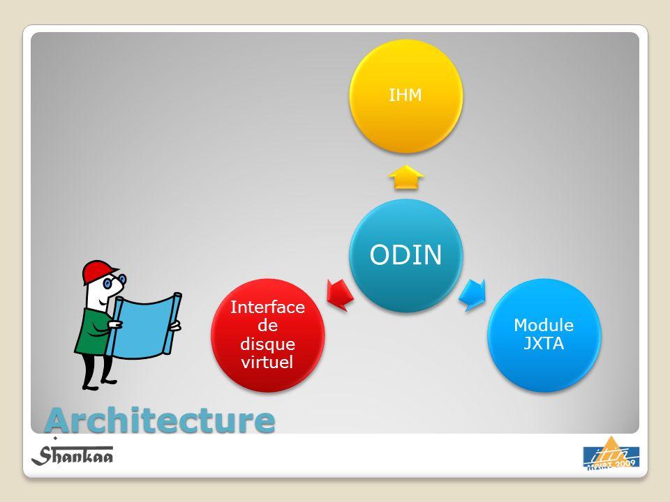 Architecture ODIN IHM Module JXTA Interface de disque virtuel