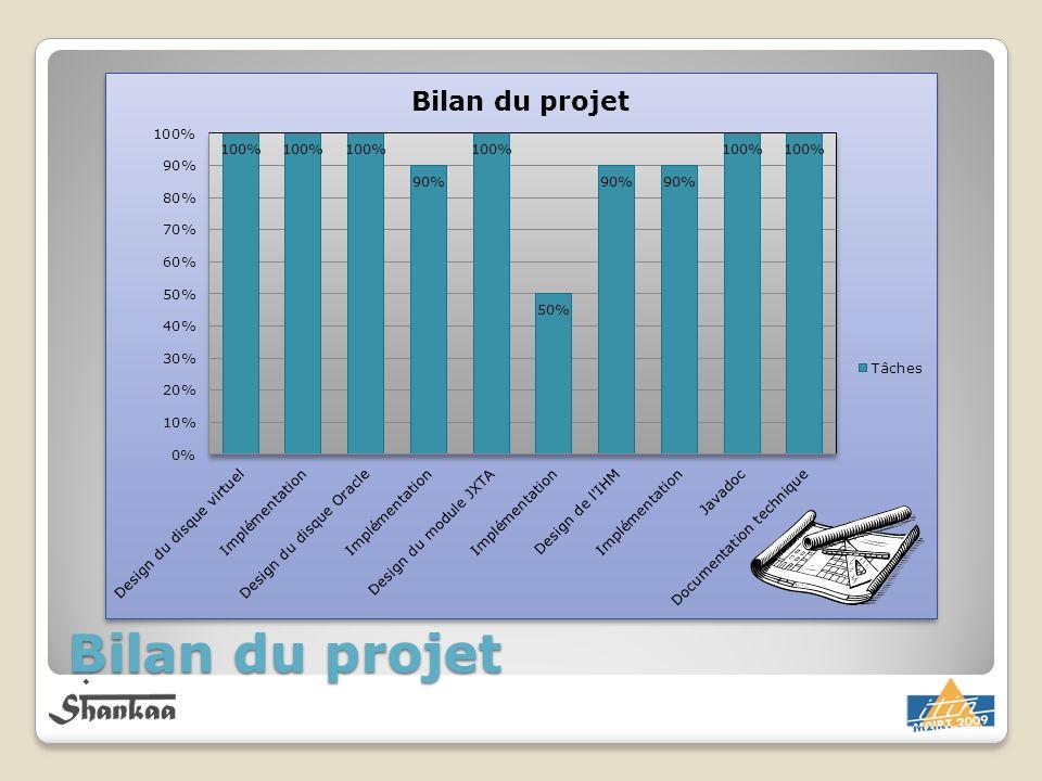 Bilan du projet