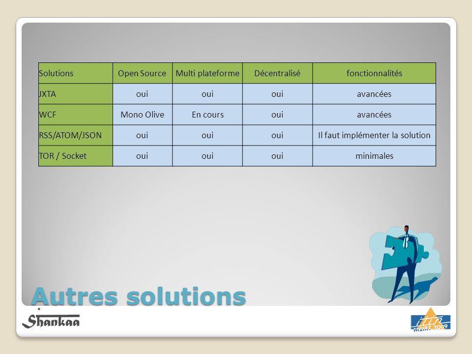 Autres solutions SolutionsOpen SourceMulti plateformeDécentraliséfonctionnalités JXTAoui avancées WCFMono OliveEn coursouiavancées RSS/ATOM/JSONoui Il