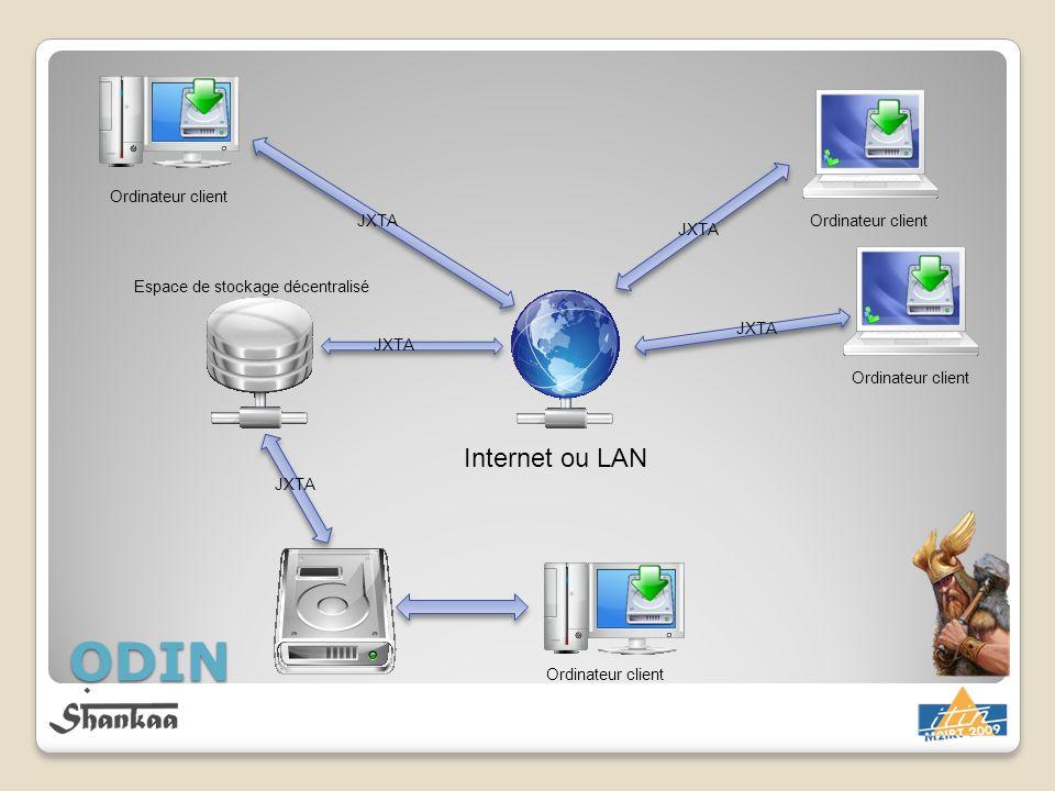 ODIN Internet ou LAN Ordinateur client JXTA Ordinateur client Espace de stockage décentralisé