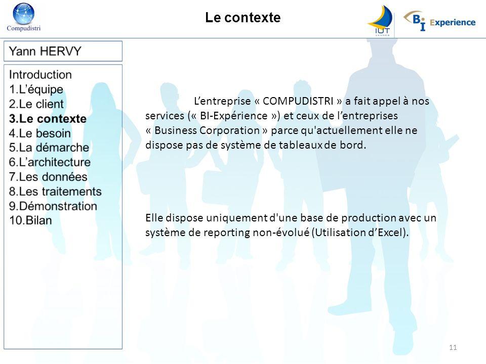 Le contexte Lentreprise « COMPUDISTRI » a fait appel à nos services (« BI-Expérience ») et ceux de lentreprises « Business Corporation » parce qu actuellement elle ne dispose pas de système de tableaux de bord.