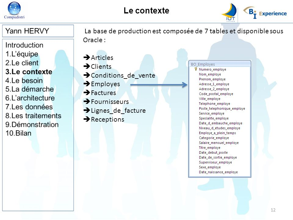 Le contexte La base de production est composée de 7 tables et disponible sous Oracle : Articles Clients Conditions_de_vente Employes Factures Fourniss