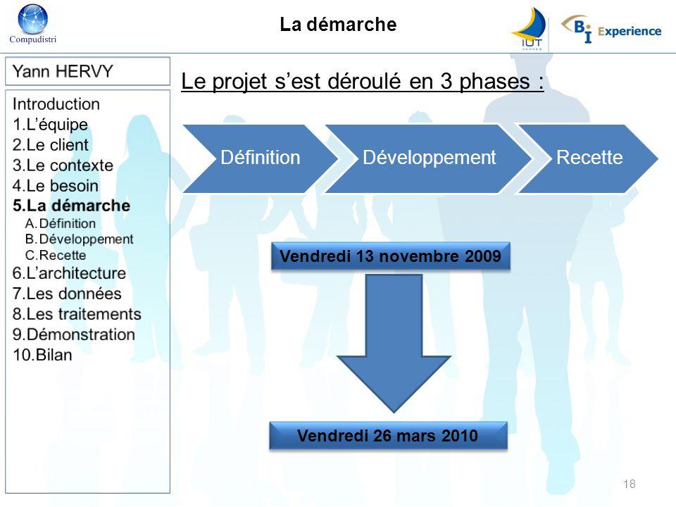 La démarche Le projet sest déroulé en 3 phases : 18 DéfinitionDéveloppementRecette Vendredi 13 novembre 2009 Vendredi 26 mars 2010