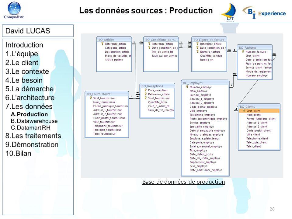 Les données sources : Production Base de données de production 28