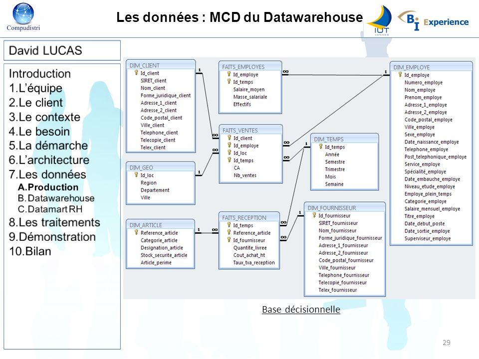 Les données : MCD du Datawarehouse Base décisionnelle 29