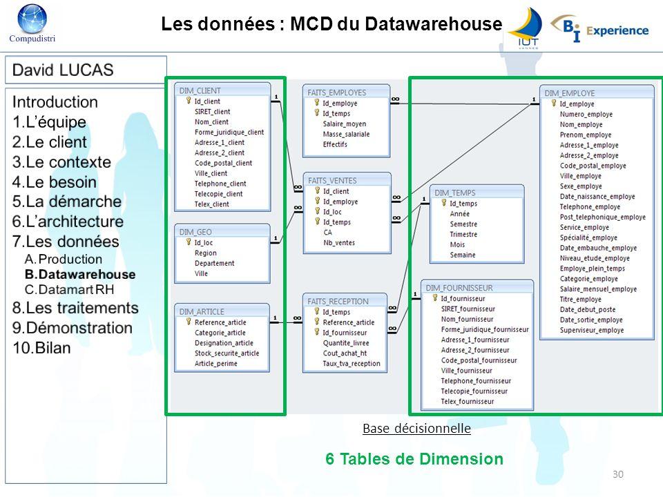 Les données : MCD du Datawarehouse Base décisionnelle 6 Tables de Dimension 30