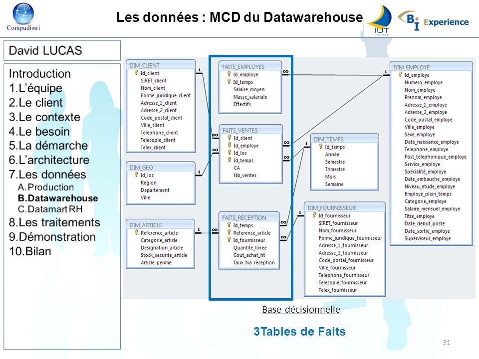 Les données : MCD du Datawarehouse Base décisionnelle 3Tables de Faits 31