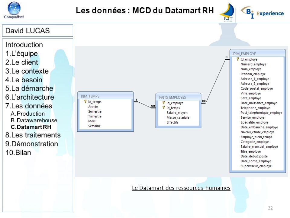 Les données : MCD du Datamart RH Le Datamart des ressources humaines 32