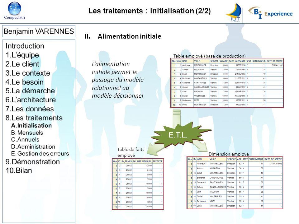 Table employé (base de production) E.T.L. II.Alimentation initiale Lalimentation initiale permet le passage du modèle relationnel au modèle décisionne