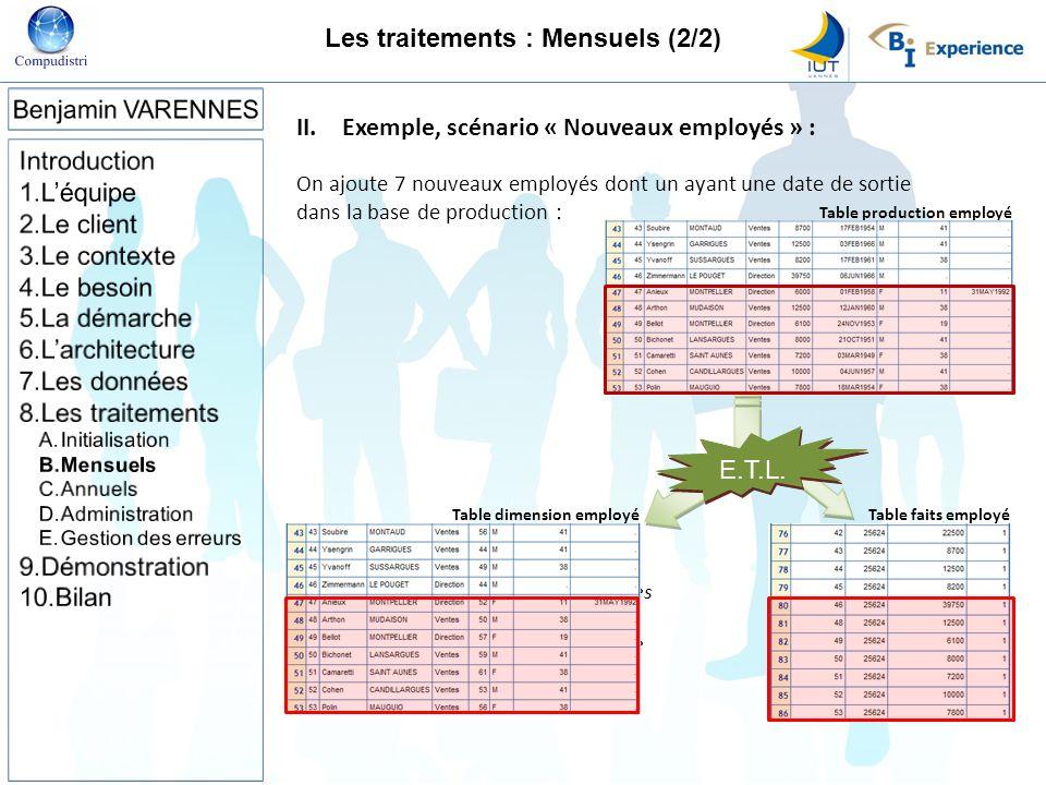 II.Exemple, scénario « Nouveaux employés » : On ajoute 7 nouveaux employés dont un ayant une date de sortie dans la base de production : E.T.L. Mise à