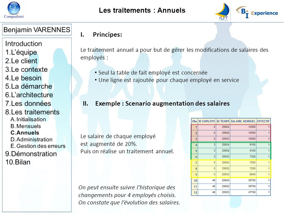 I.Principes: Le traitement annuel a pour but de gérer les modifications de salaires des employés : Seul la table de fait employé est concernée Une lig