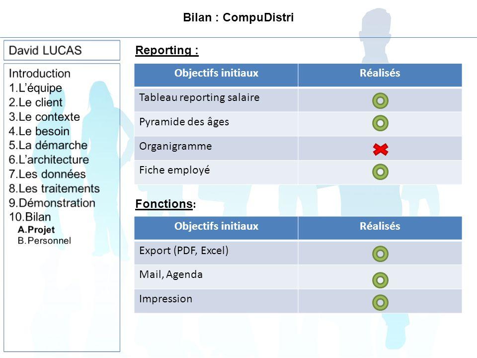 Bilan : CompuDistri Objectifs initiauxRéalisés Tableau reporting salaire Pyramide des âges Organigramme Fiche employé Reporting : Objectifs initiauxRéalisés Export (PDF, Excel) Mail, Agenda Impression Fonctions :