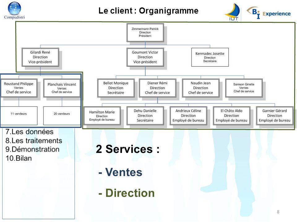 Le client : Organigramme 2 Services : - Ventes - Direction 8