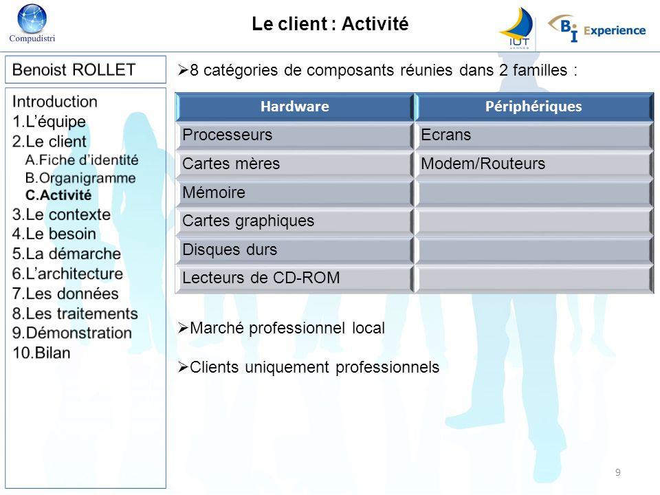 Le client : Activité 8 catégories de composants réunies dans 2 familles : · Marché professionnel local Clients uniquement professionnels HardwarePériphériques ProcesseursEcrans Cartes mèresModem/Routeurs Mémoire Cartes graphiques Disques durs Lecteurs de CD-ROM 9
