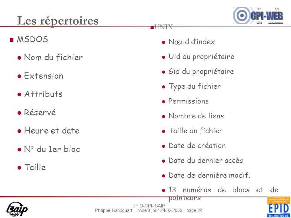 EPID-CPI-ISAIP Philippe Bancquart - mise à jour 24/02/2005 - page 24 Les répertoires MSDOS Nom du fichier Extension Attributs Réservé Heure et date N°