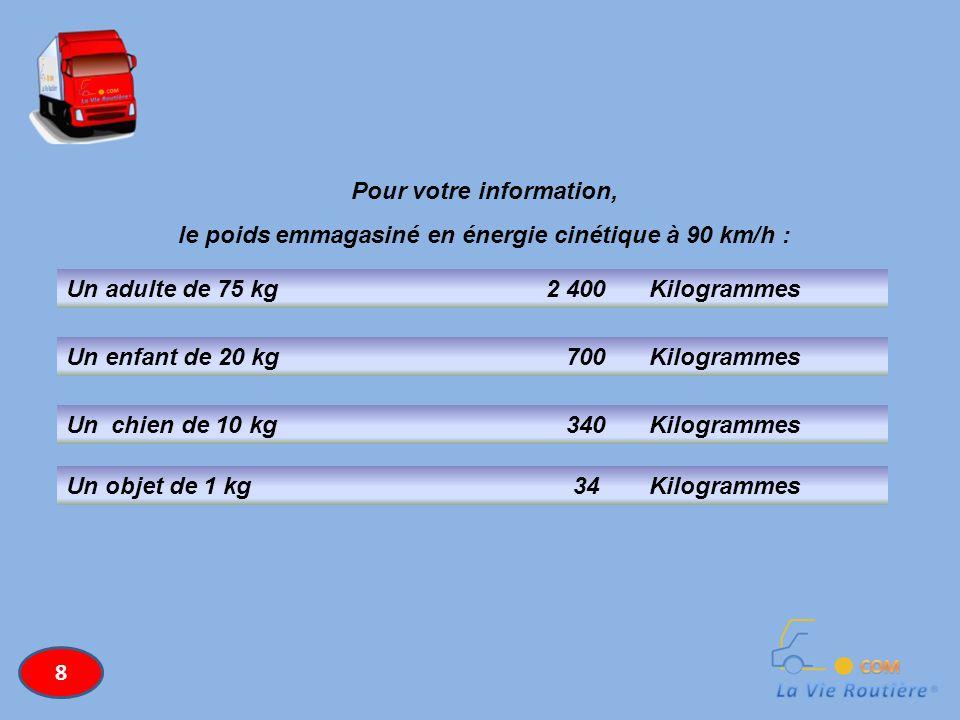 Pour votre information, le poids emmagasiné en énergie cinétique à 90 km/h : Un adulte de 75 kg2 400 Kilogrammes Un enfant de 20 kg 700 Kilogrammes Un