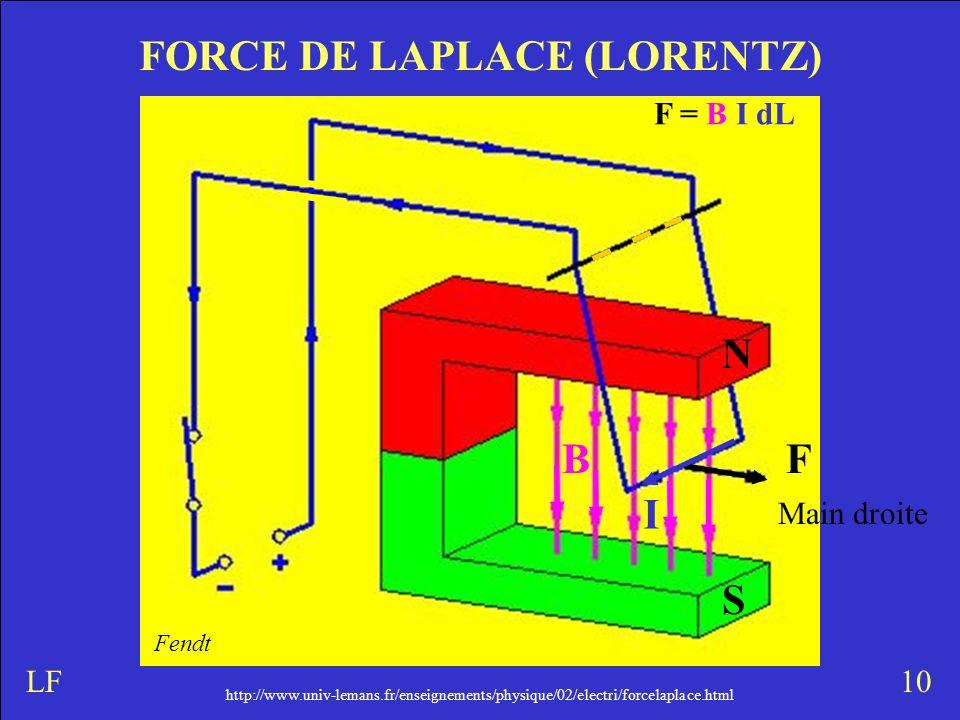 http://www.univ-lemans.fr/enseignements/physique/02/electri/forcelaplace.html FORCE DE LAPLACE (LORENTZ) 10LF N S Main droite FB I F = B I dL Fendt ht