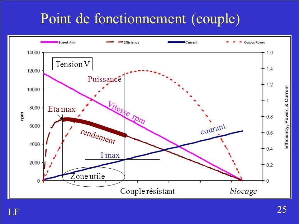 25 LF Vitesse rpm Puissance rendement courant Point de fonctionnement (couple) Couple résistantblocage I max Tension V Eta max Zone utile