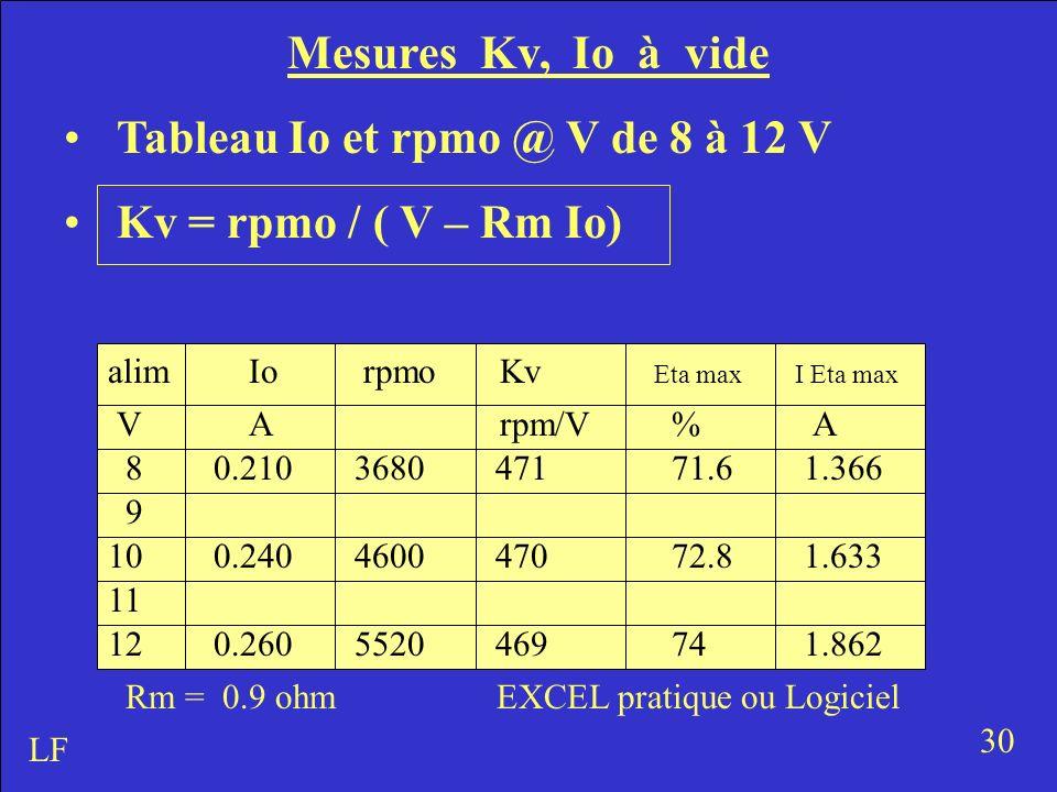 Mesures Kv, Io à vide Tableau Io et rpmo @ V de 8 à 12 V Kv = rpmo / ( V – Rm Io) 30 LF V Io A rpmoKv rpm/V 8 9 10 11 12 Eta maxI Eta max Rm = 0.9 ohm