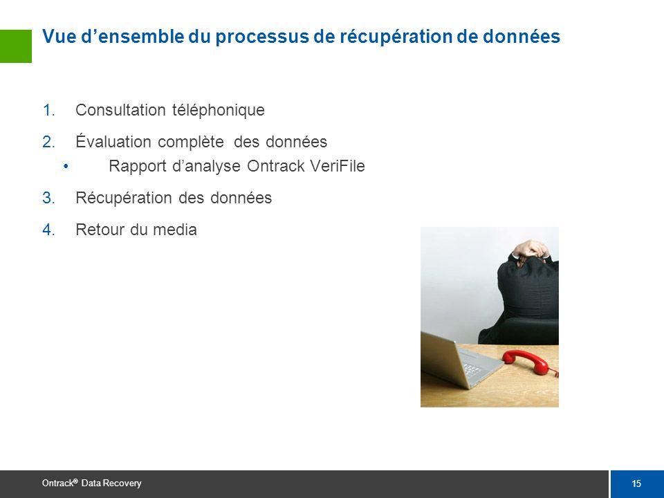15 Ontrack ® Data Recovery Vue densemble du processus de récupération de données 1.Consultation téléphonique 2.Évaluation complète des données Rapport