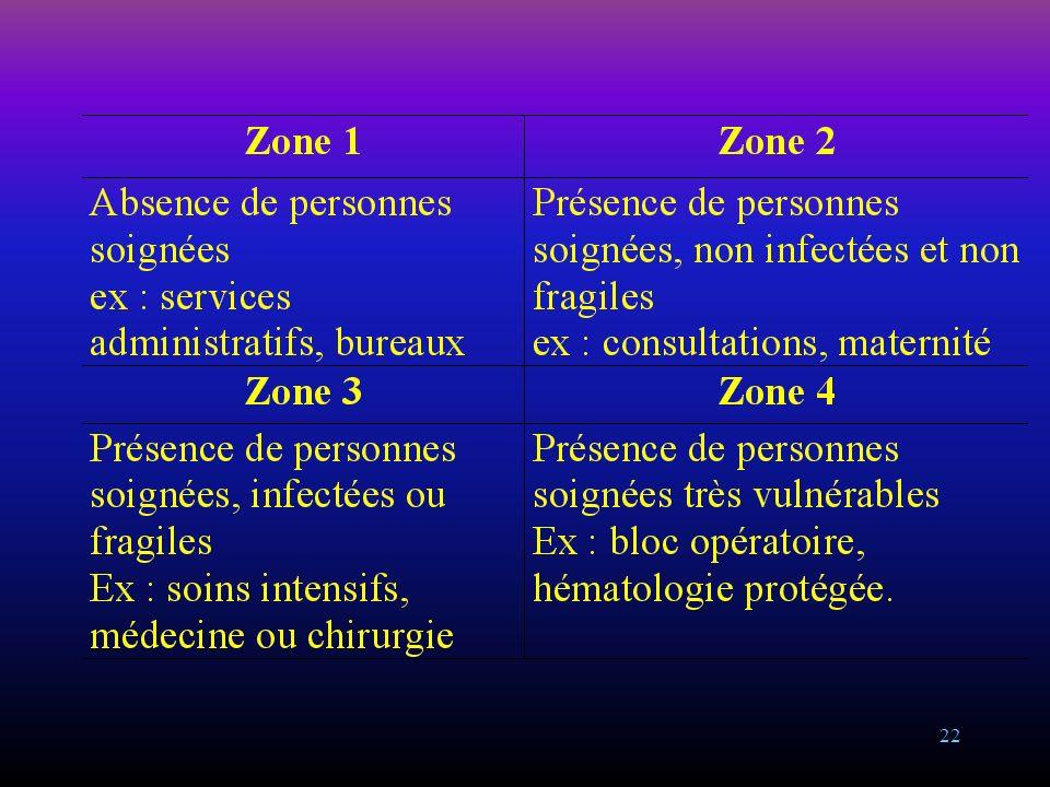 21 Zones à risque infectieux élevé Zone 4 zone de soins regroupant des malade hautement sensibles. Elle nécessite un entretien avec des produits déter