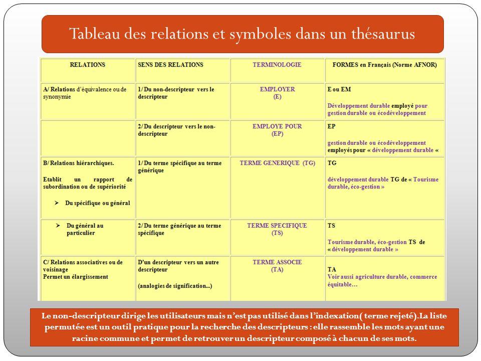 Tableau des relations et symboles dans un thésaurus Le non-descripteur dirige les utilisateurs mais nest pas utilisé dans lindexation( terme rejeté).L