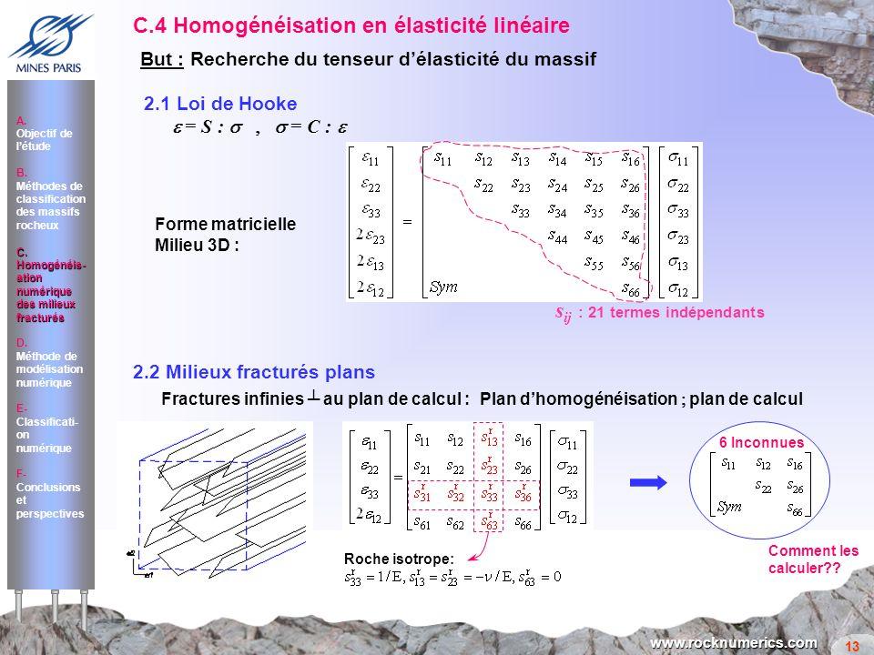 13 www.rocknumerics.com 2.2 Milieux fracturés plans Fractures infinies au plan de calcul : Plan dhomogénéisation plan de calcul Roche isotrope: 6 Inco