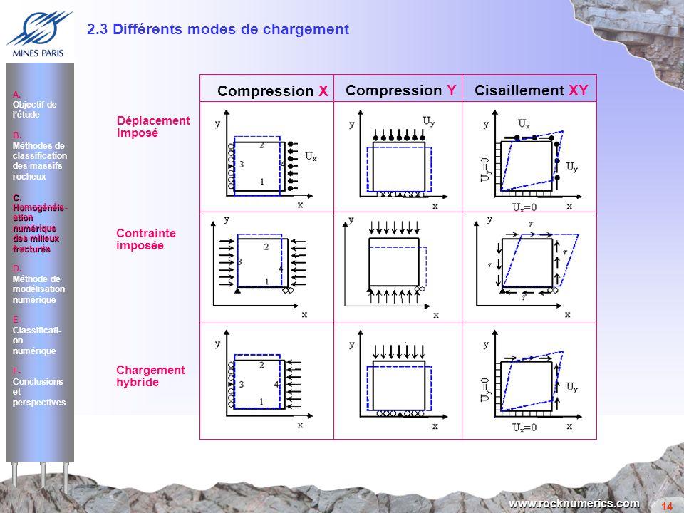 14 www.rocknumerics.com 2.3 Différents modes de chargement Chargement hybride Contrainte imposée Déplacement imposé Méthode utilisée: Simple, facile à
