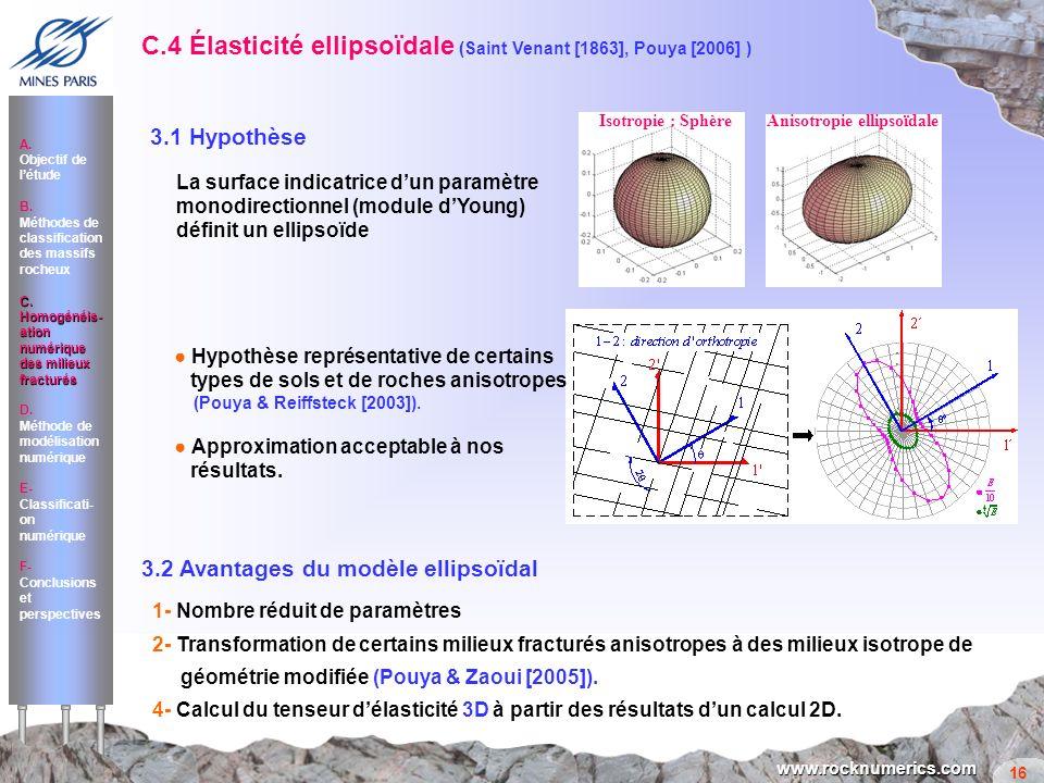 16 www.rocknumerics.com 3.2 Avantages du modèle ellipsoïdal 1- Nombre réduit de paramètres 2- Transformation de certains milieux fracturés anisotropes