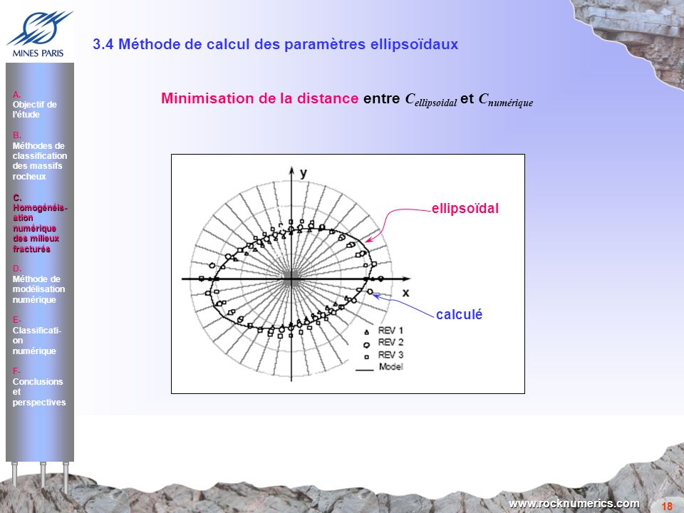 18 www.rocknumerics.com c e 11 = (H d 11 ) 2, c e 22 = (H d 22 ) 2, c e 33 = c 33 Équation dune ellipse: x.M.x = 1 (C ijkl n i n j n k n l ) 1/2 = n i