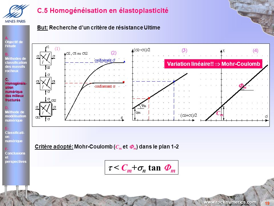 19 www.rocknumerics.com C.5 Homogénéisation en élastoplasticité But: Recherche dun critère de résistance Ultime A. Objectif de létude B. Méthodes de c