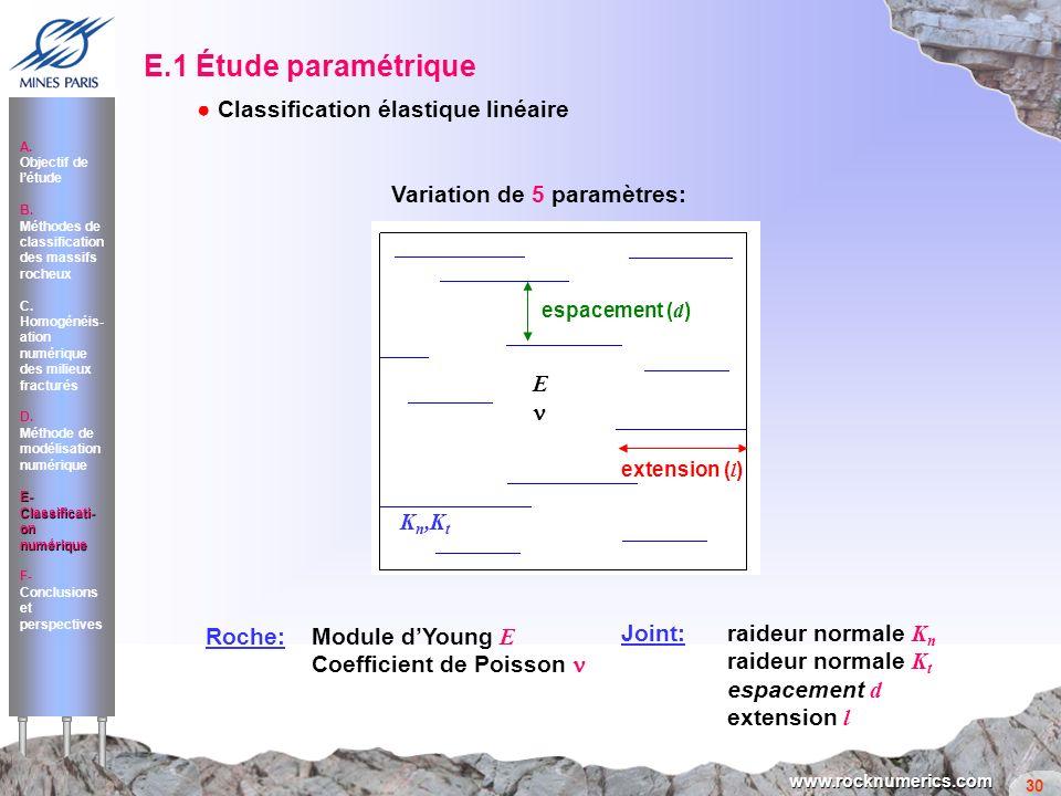 30 www.rocknumerics.com E.1 Étude paramétrique A. Objectif de létude B. Méthodes de classification des massifs rocheux C. Homogénéis- ation numérique