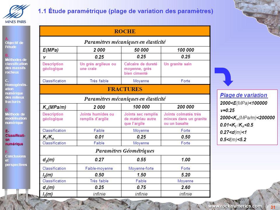 31 www.rocknumerics.com FRACTURES Paramètres mécaniques en élasticité K n (MPa/m)2 000 100 000200 000 Description géologique Joints humides ou remplis