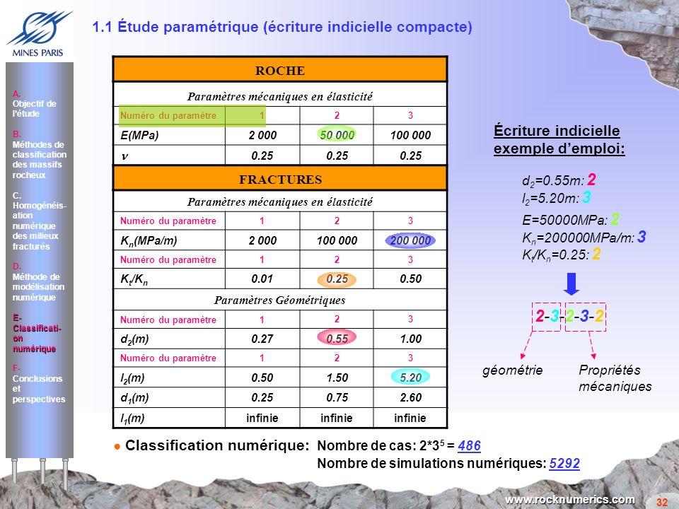 32 www.rocknumerics.com ROCHE Paramètres mécaniques en élasticité Numéro du paramètre123 E(MPa)2 000 50 000100 000 0.25 FRACTURES Paramètres mécanique
