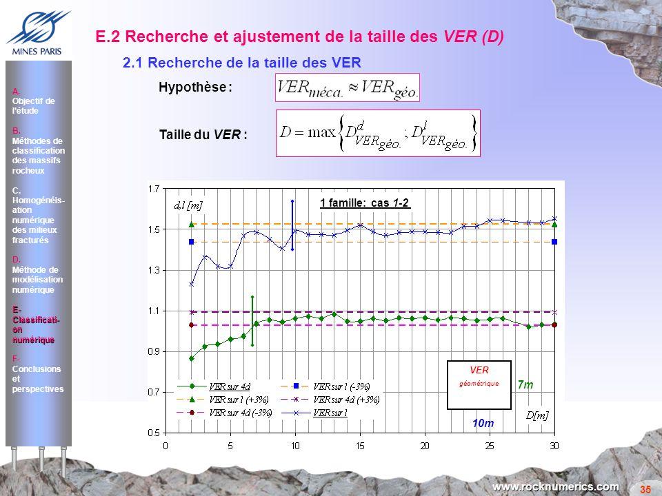 35 www.rocknumerics.com VER géométrique 10m 7m 1 famille: cas 1-2 Milieu Anisotrope 1 famille: cas 1-2 E.2 Recherche et ajustement de la taille des VE