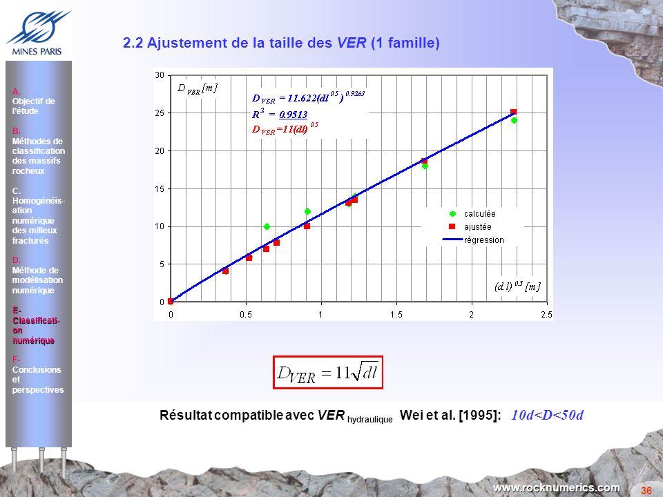 36 www.rocknumerics.com Résultat compatible avec VER hydraulique Wei et al. [1995]: 10d<D<50d 2.2 Ajustement de la taille des VER (1 famille) A. Objec