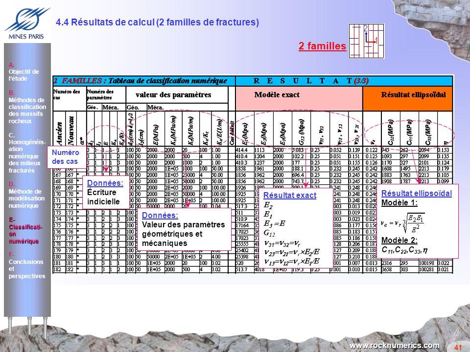 41 www.rocknumerics.com 4.4 Résultats de calcul (2 familles de fractures) Numéro des cas Données: Écriture indicielle Données: Valeur des paramètres g