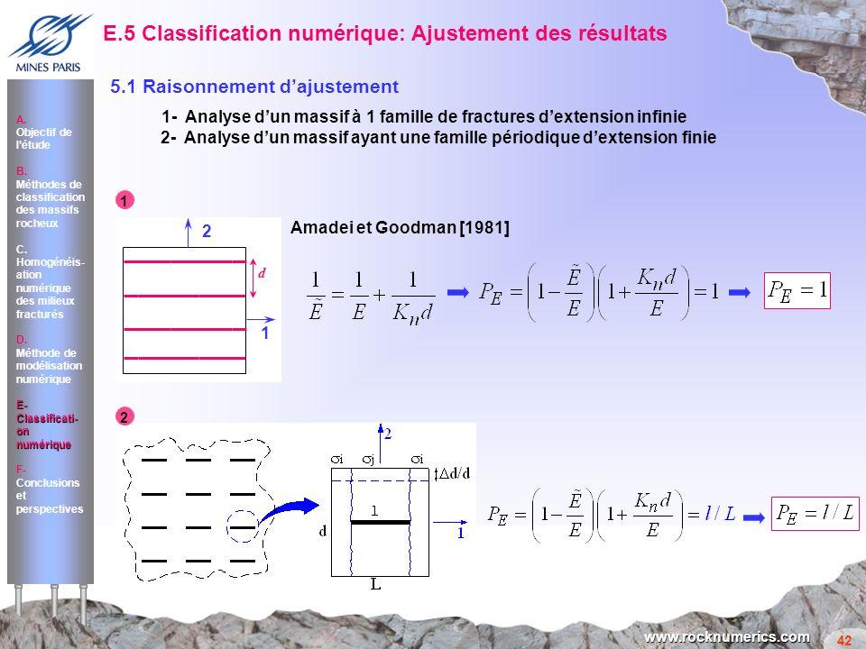 42 www.rocknumerics.com 5.1 Raisonnement dajustement E.5 Classification numérique: Ajustement des résultats 1- Analyse dun massif à 1 famille de fract
