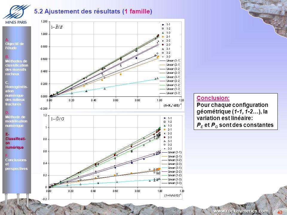 43 www.rocknumerics.com 5.2 Ajustement des résultats (1 famille) Conclusion: Pour chaque configuration géométrique (1-1, 1-2…), la variation est linéa