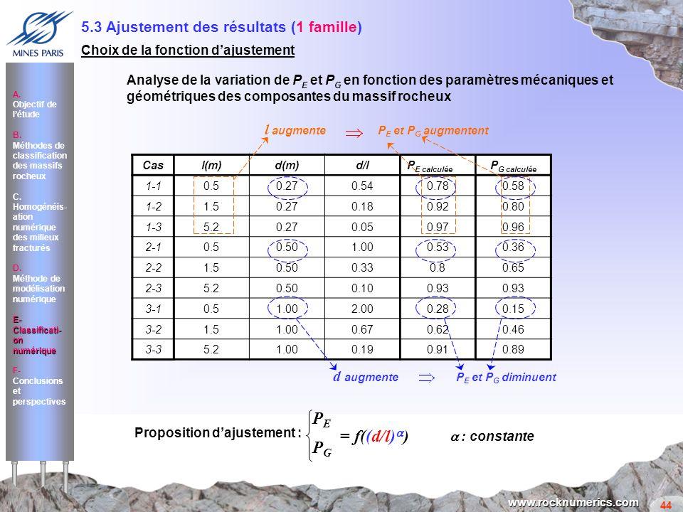 44 www.rocknumerics.com Cas l(m)d(m)d/l P E calculée P G calculée 1-10.50.270.54 0.78 0.58 1-21.50.270.18 0.92 0.80 1-35.20.270.05 0.97 0.96 2-10.50.5