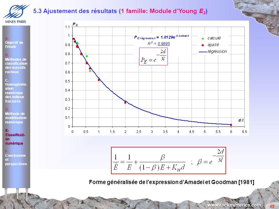 45 www.rocknumerics.com Forme généralisée de lexpression dAmadei et Goodman [1981] 5.3 Ajustement des résultats (1 famille: Module dYoung E 2 ) A. Obj