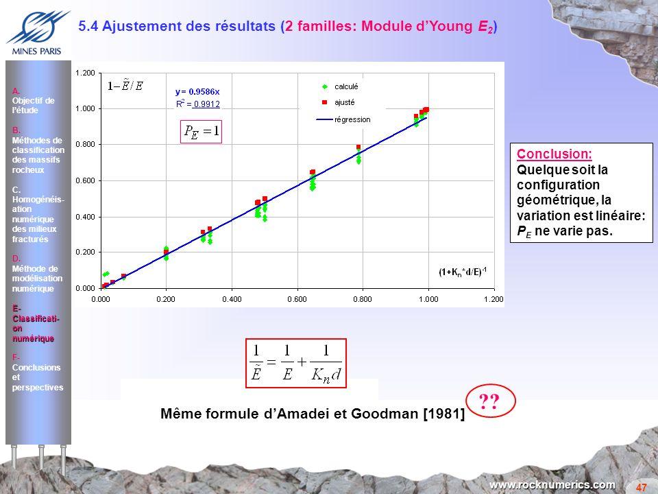 47 www.rocknumerics.com Même formule dAmadei et Goodman [1981] ?? Conclusion: Quelque soit la configuration géométrique, la variation est linéaire: P