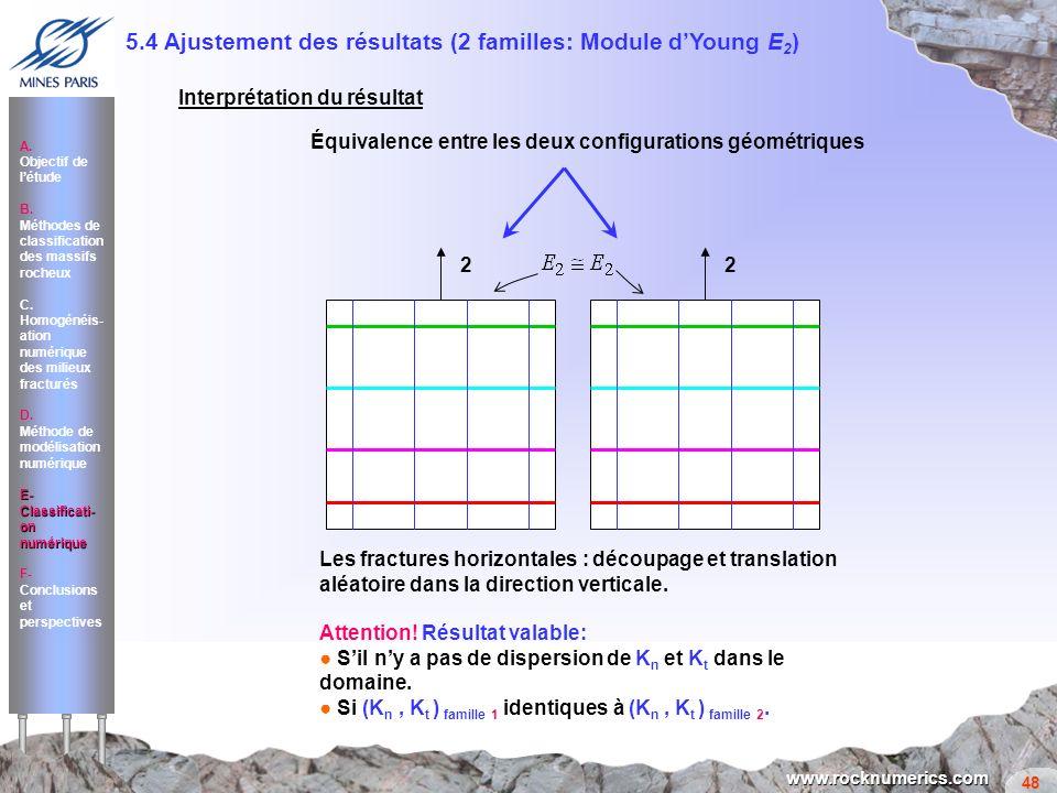 48 www.rocknumerics.com 22 Les fractures horizontales : découpage et translation aléatoire dans la direction verticale. Attention! Résultat valable: S